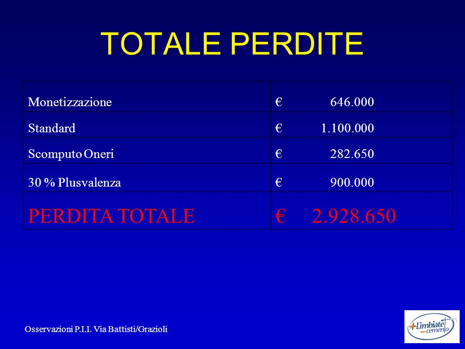 TOTALE PERDITE Monetizzazione 646.000 Standard 1.100.000 Scomputo Oneri 282.650 30 % Plusvalenza 900.000 PERDITA TOTALE 2.928.650 Osservazioni P.I.I.