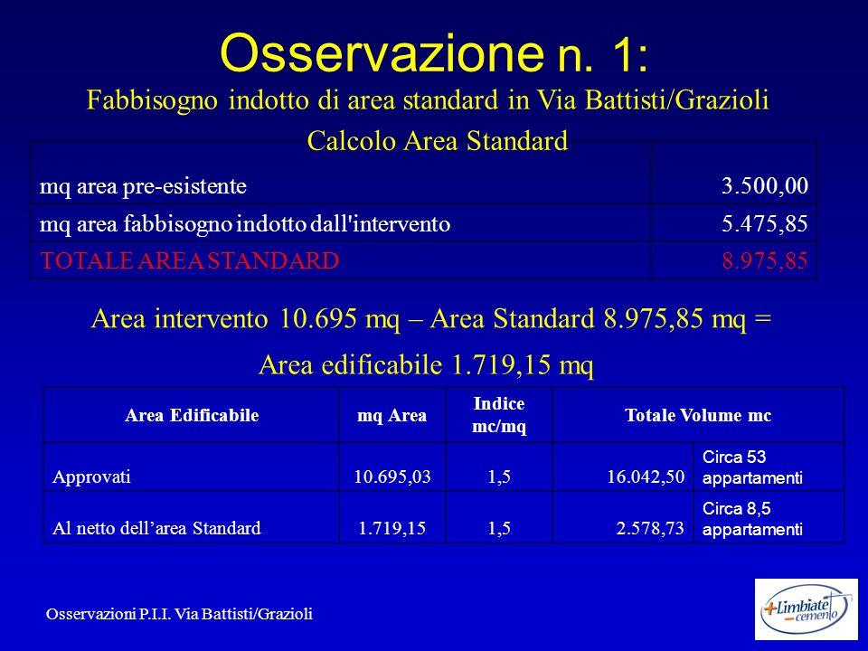 Osservazione n. 1: Area Edificabilemq Area Indice mc/mq Totale Volume mc Approvati10.695,031,516.042,50 Circa 53 appartamenti Al netto dellarea Standa