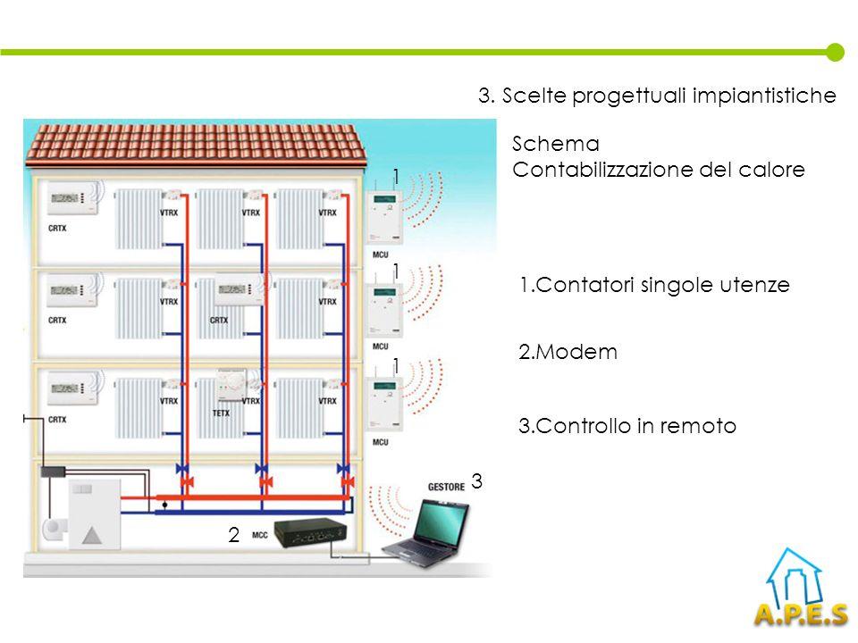 Schema Contabilizzazione del calore 1.Contatori singole utenze 2.Modem 3.Controllo in remoto 1 1 1 2 3