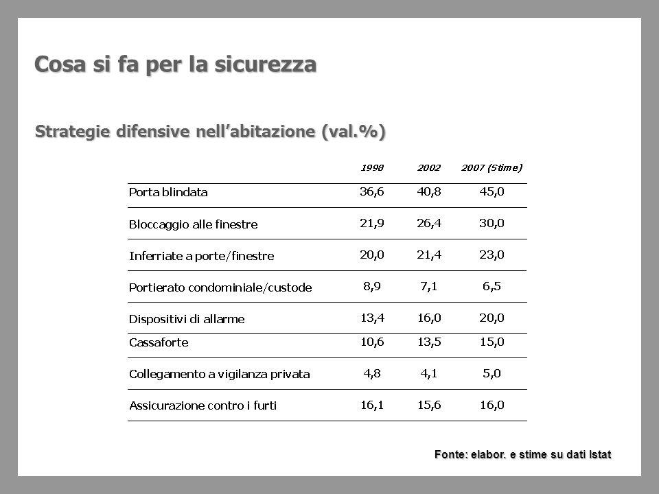 Quanto si spende Spesa per la sicurezza di beni e persone (Miliardi di Euro) Fonte: ANIE/ANCISS, 2006 Anti-intrusione e sist.