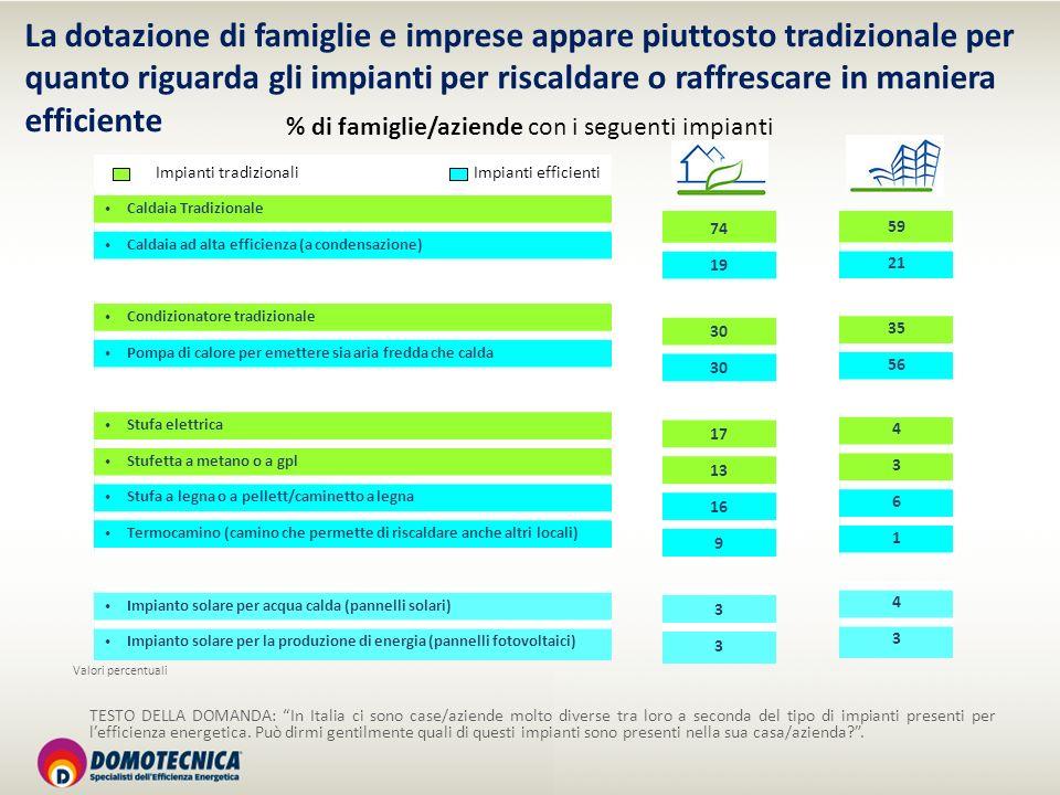 TESTO DELLA DOMANDA: In Italia ci sono case/aziende molto diverse tra loro a seconda del tipo di impianti presenti per lefficienza energetica. Può dir