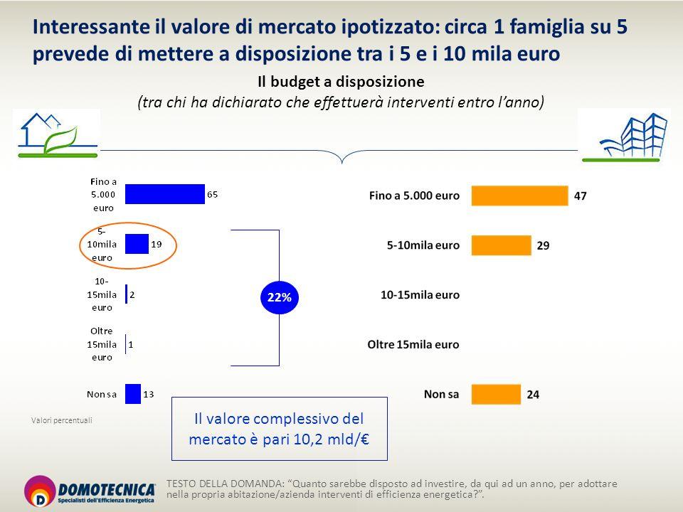Interessante il valore di mercato ipotizzato: circa 1 famiglia su 5 prevede di mettere a disposizione tra i 5 e i 10 mila euro TESTO DELLA DOMANDA: Qu
