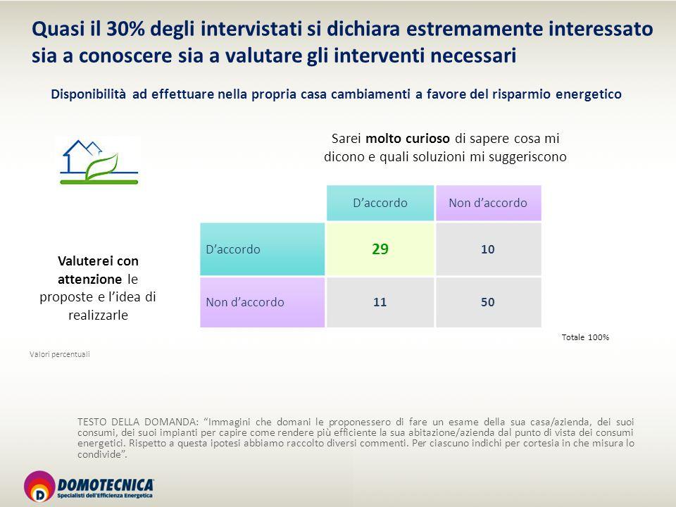 Quasi il 30% degli intervistati si dichiara estremamente interessato sia a conoscere sia a valutare gli interventi necessari Disponibilità ad effettua