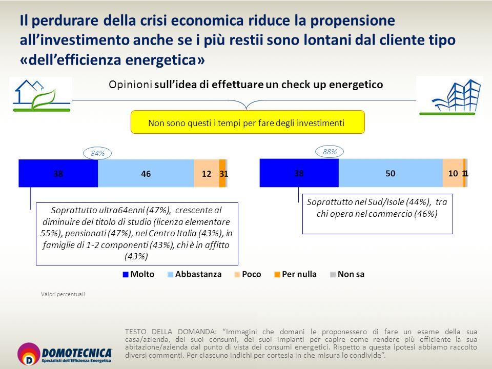 Non sono questi i tempi per fare degli investimenti Opinioni sullidea di effettuare un check up energetico 84% 88% TESTO DELLA DOMANDA: Immagini che d