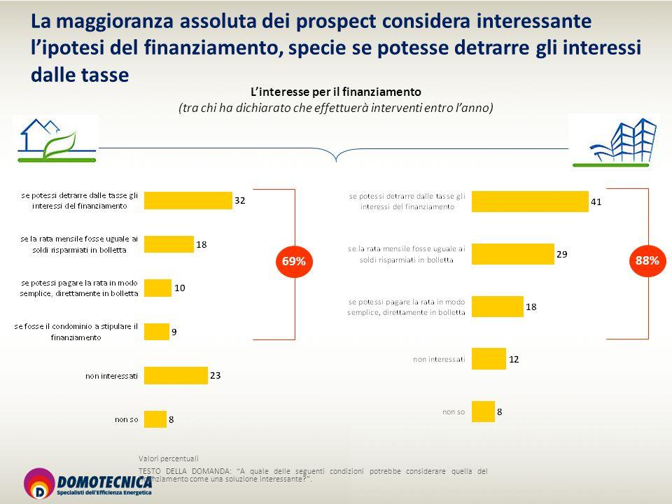 La maggioranza assoluta dei prospect considera interessante lipotesi del finanziamento, specie se potesse detrarre gli interessi dalle tasse Linteress