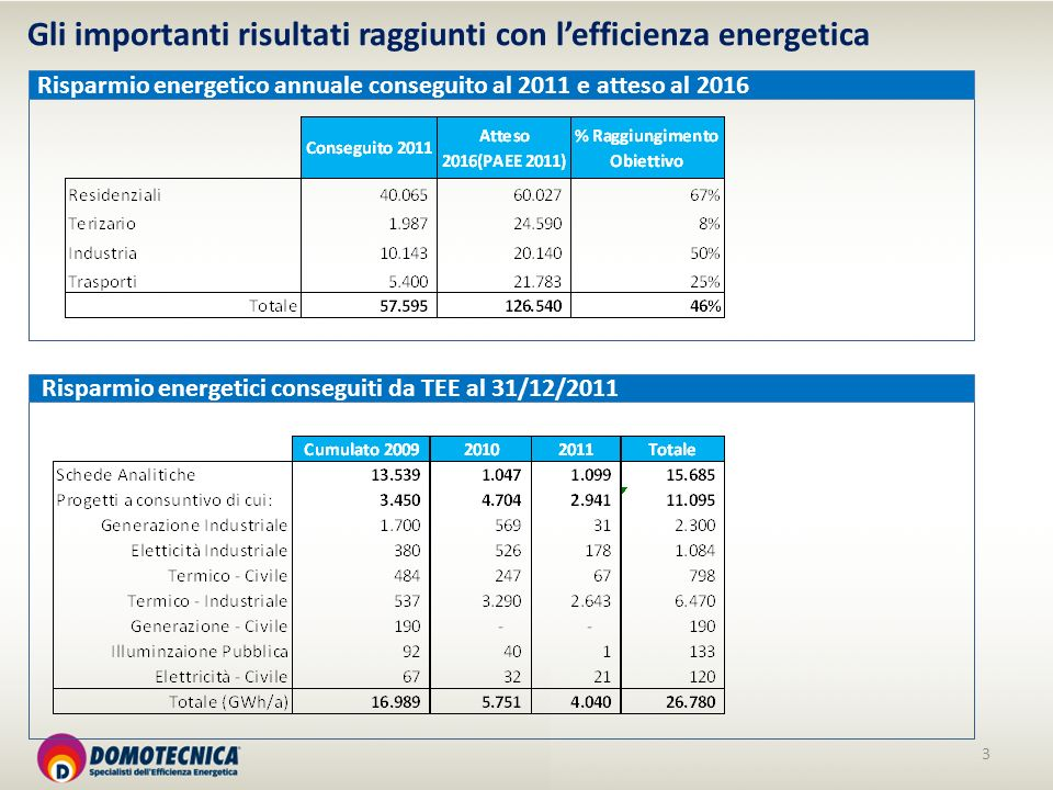 3 Risparmio energetici conseguiti da TEE al 31/12/2011 Gli importanti risultati raggiunti con lefficienza energetica Risparmio energetico annuale conseguito al 2011 e atteso al 2016