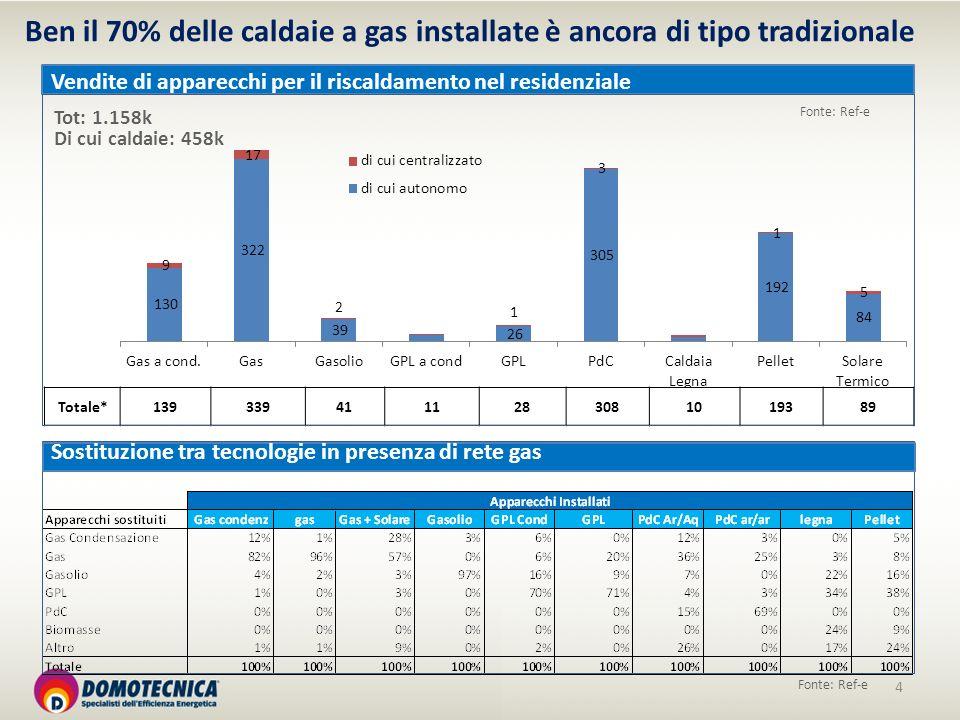 4 Totale*1393394111283081019389 Ben il 70% delle caldaie a gas installate è ancora di tipo tradizionale Fonte: Ref-e Vendite di apparecchi per il risc