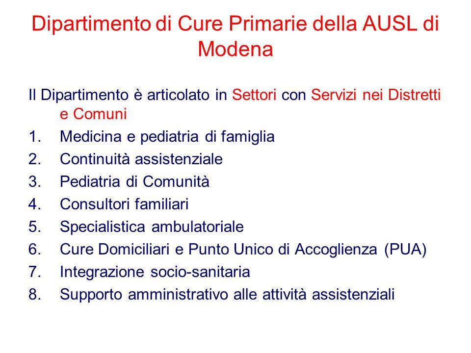 Dipartimento di Cure Primarie della AUSL di Modena Il Dipartimento è articolato in Settori con Servizi nei Distretti e Comuni 1.Medicina e pediatria d