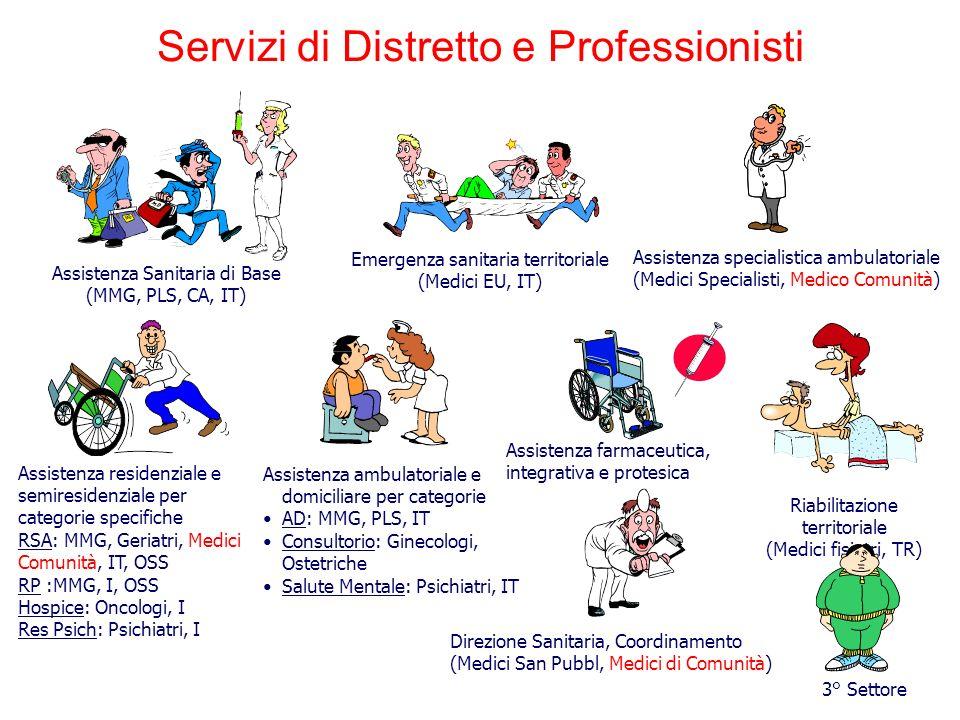 Assistenza Sanitaria di Base (MMG, PLS, CA, IT) Assistenza specialistica ambulatoriale (Medici Specialisti, Medico Comunità) Assistenza farmaceutica,