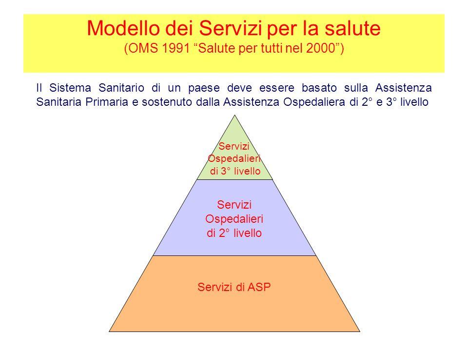 Servizi di ASP Servizi Ospedalieri di 2° livello Servizi Ospedalieri di 3° livello Il Sistema Sanitario di un paese deve essere basato sulla Assistenz