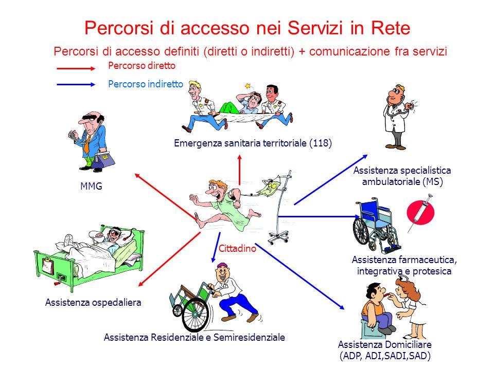 Percorsi di accesso nei Servizi in Rete Assistenza primaria ambulatoriale (MG, PLS) Emergenza sanitaria territoriale (118) Assistenza specialistica am