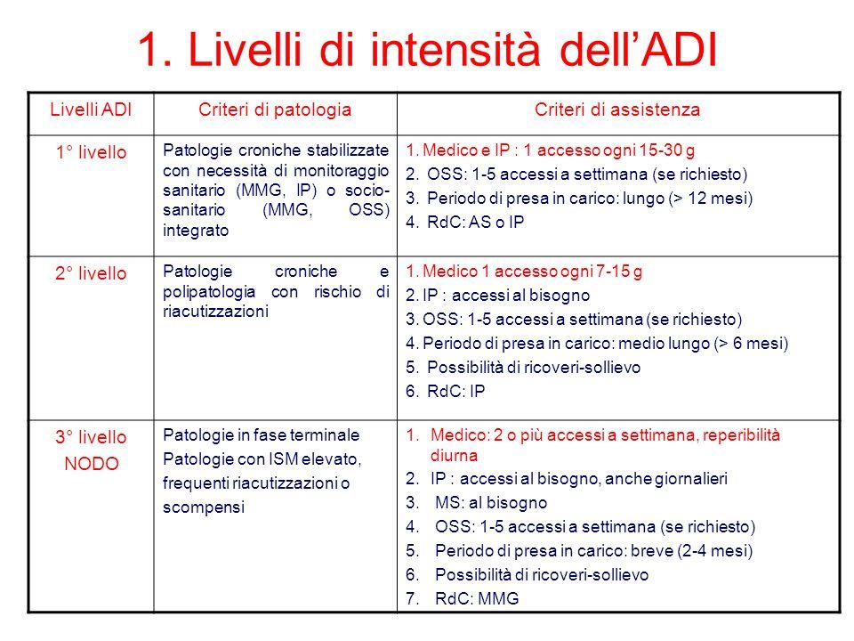 1. Livelli di intensità dellADI Livelli ADICriteri di patologiaCriteri di assistenza 1° livello Patologie croniche stabilizzate con necessità di monit