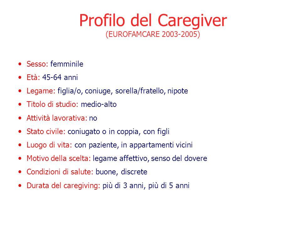 Profilo del Caregiver (EUROFAMCARE 2003-2005) Sesso: femminile Età: 45-64 anni Legame: figlia/o, coniuge, sorella/fratello, nipote Titolo di studio: m