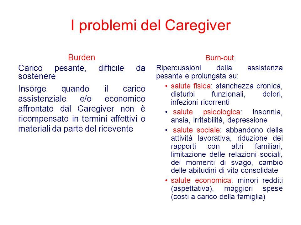 I problemi del Caregiver Burden Carico pesante, difficile da sostenere Insorge quando il carico assistenziale e/o economico affrontato dal Caregiver n