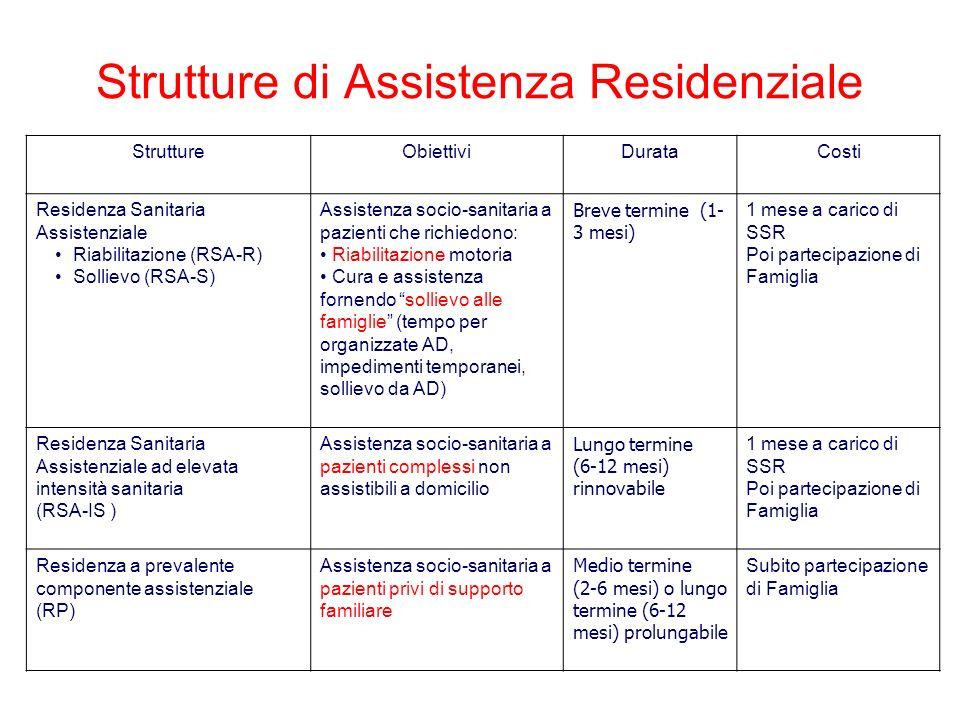 StruttureObiettiviDurataCosti Residenza Sanitaria Assistenziale Riabilitazione (RSA-R) Sollievo (RSA-S) Assistenza socio-sanitaria a pazienti che rich