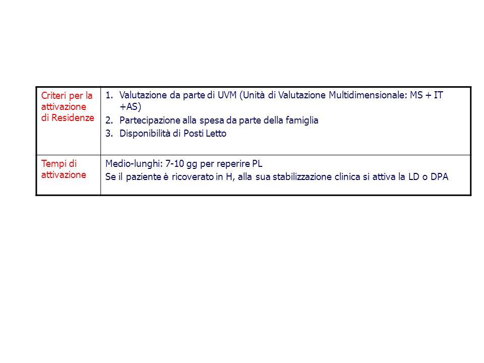 Criteri per la attivazione di Residenze 1.Valutazione da parte di UVM (Unit à di Valutazione Multidimensionale: MS + IT +AS) 2.Partecipazione alla spe