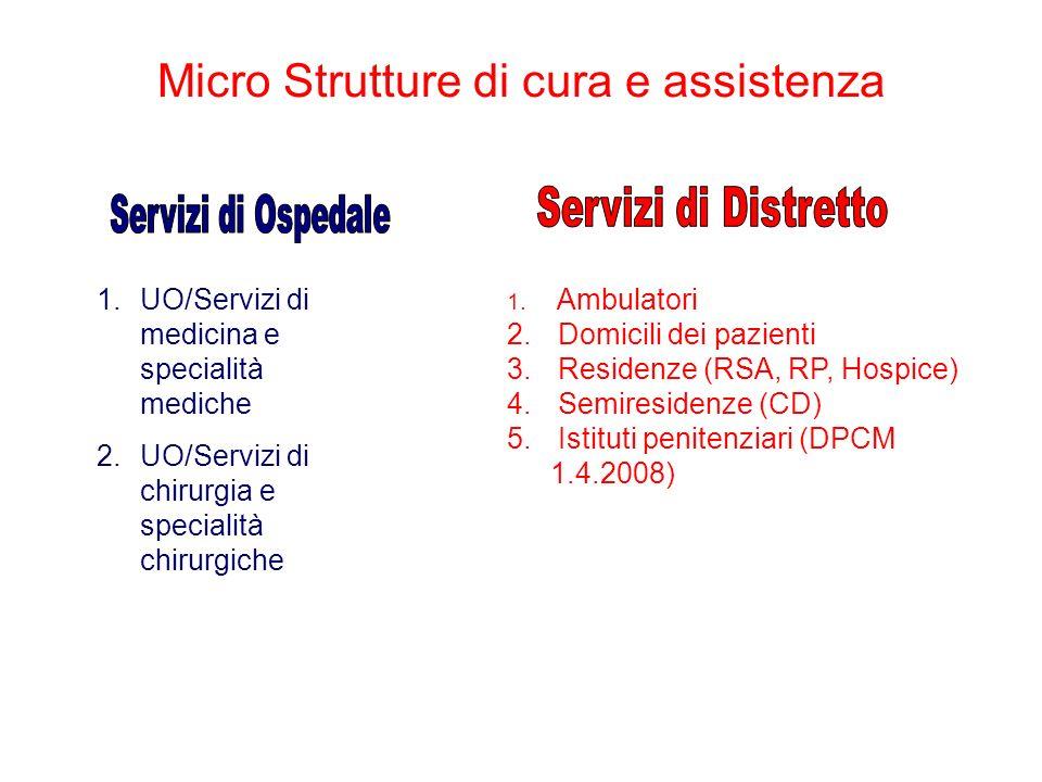 1. Ambulatori 2. Domicili dei pazienti 3. Residenze (RSA, RP, Hospice) 4. Semiresidenze (CD) 5. Istituti penitenziari (DPCM 1.4.2008) 1.UO/Servizi di