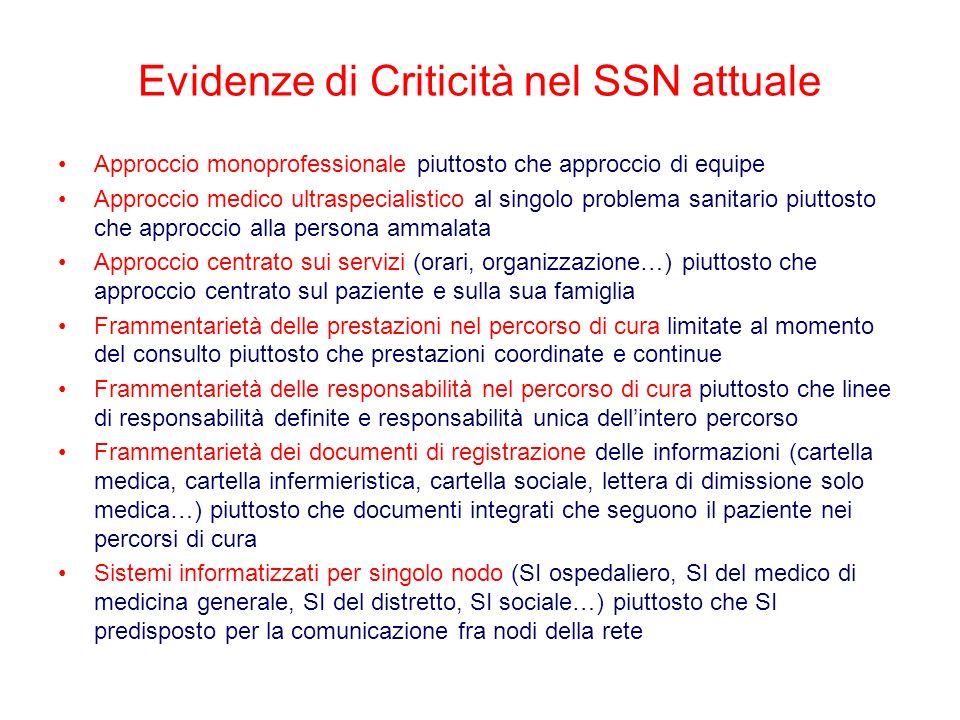 Evidenze di Criticità nel SSN attuale Approccio monoprofessionale piuttosto che approccio di equipe Approccio medico ultraspecialistico al singolo pro