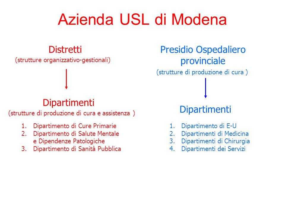 Azienda USL di Modena DistrettiPresidio Ospedaliero provinciale (strutture organizzativo-gestionali) Dipartimenti (strutture di produzione di cura e a