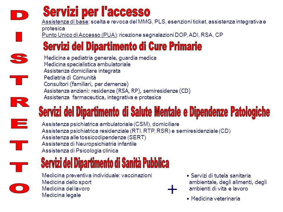 Assistenza di base: scelta e revoca del MMG, PLS, esenzioni ticket, assistenza integrativa e protesica Punto Unico di Accesso (PUA): ricezione segnala