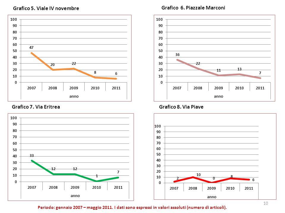 Grafico 5. Viale IV novembre Periodo: gennaio 2007 – maggio 2011. I dati sono espressi in valori assoluti (numero di articoli). Grafico 6. Piazzale Ma