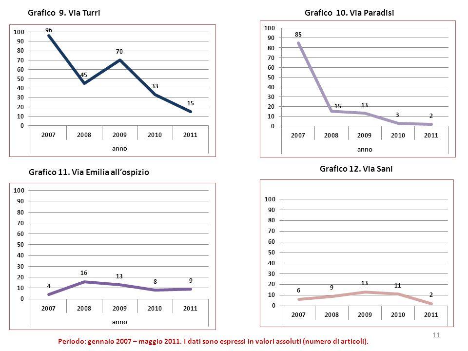 Grafico 9. Via Turri Periodo: gennaio 2007 – maggio 2011. I dati sono espressi in valori assoluti (numero di articoli). Grafico 10. Via Paradisi 11 Gr