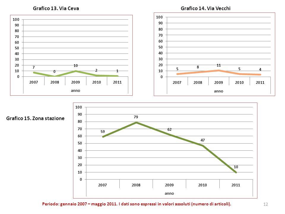 Grafico 13. Via Ceva Grafico 14. Via Vecchi Periodo: gennaio 2007 – maggio 2011. I dati sono espressi in valori assoluti (numero di articoli). 12 Graf