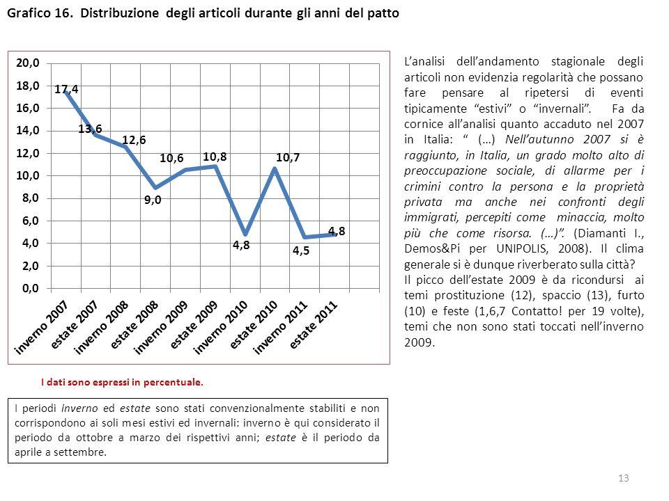 Grafico 16. Distribuzione degli articoli durante gli anni del patto Lanalisi dellandamento stagionale degli articoli non evidenzia regolarità che poss