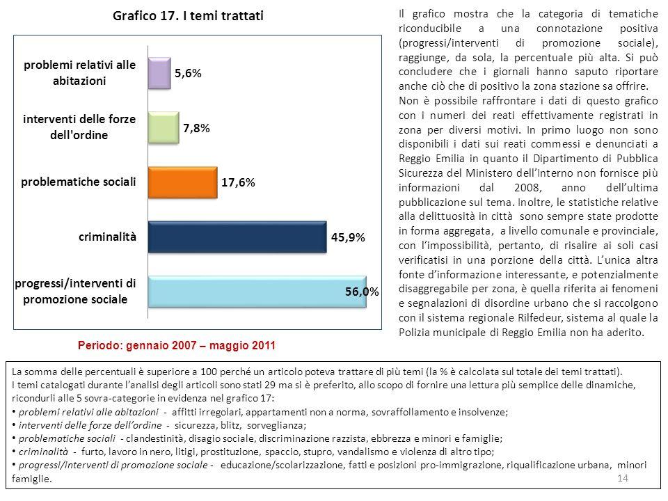 Grafico 17.