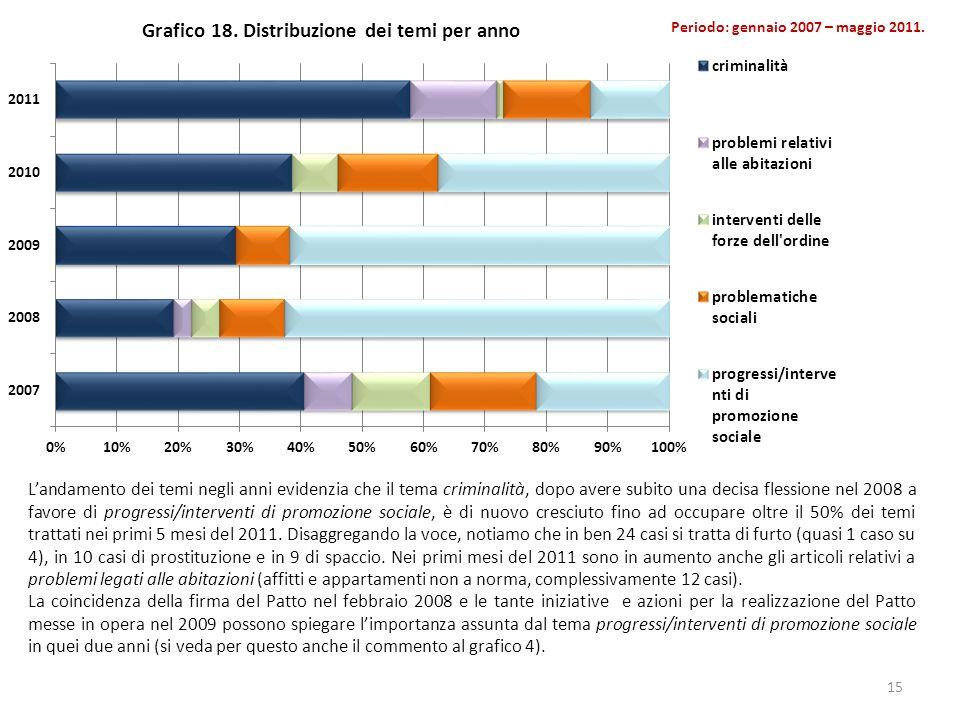 Grafico 18. Distribuzione dei temi per anno 15 Landamento dei temi negli anni evidenzia che il tema criminalità, dopo avere subito una decisa flession