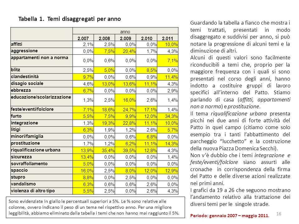 16 anno 2.0072.0082.0092.0102.011 affitti 2,1%2,5%0,0% 10,0% aggressione 0,0%7,5%20,4%1,7%4,3% appartamenti non a norma 0,0%0,6%0,0% 7,1% blitz 2,5%5,0%0,0%8,5%0,0% clandestinità 9,7%0,0%0,6%0,9%11,4% disagio sociale 4,6%13,0%13,6%11,1%4,3% ebbrezza 6,7%0,0% 2,9% educazione/scolarizzazione 1,3%2,5%16,0%2,6%1,4% feste/eventi/folclore 7,1%18,6%24,7%17,1%1,4% furto 5,5%7,5%9,9%12,0%34,3% integrazione 1,3%19,3%22,8%11,1%10,0% litigi 6,3%1,9%1,2%2,6%5,7% minori/famiglia 0,0% 0,6%6,8%0,0% prostituzione 1,7%1,2%6,2%11,1%14,3% riqualificazione urbana 13,9%35,4%39,5%12,8%4,3% sicurezza 13,4%0,0% 1,4% sovraffollamento 5,0%0,0% spaccio 16,0%2,5%8,0%12,0%12,9% stupro 8,8%0,0%2,5%0,0% vandalismo 6,3%0,6% 2,6%0,0% violenza di altro tipo 5,5%2,5%0,0%2,6%4,3% Tabella 1.