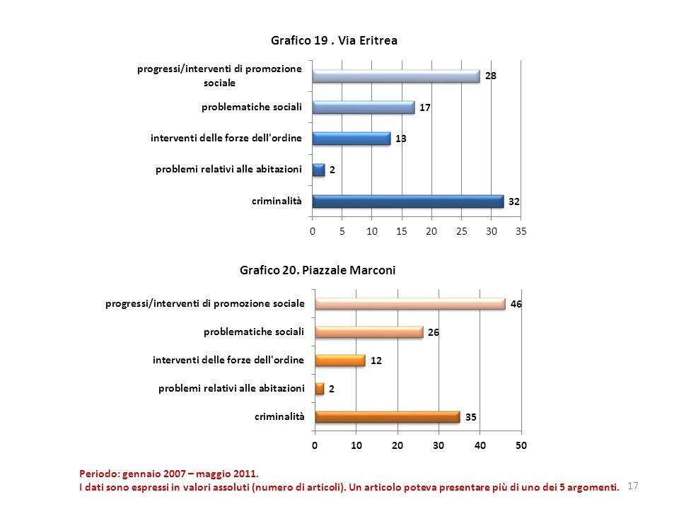17 Periodo: gennaio 2007 – maggio 2011. I dati sono espressi in valori assoluti (numero di articoli). Un articolo poteva presentare più di uno dei 5 a