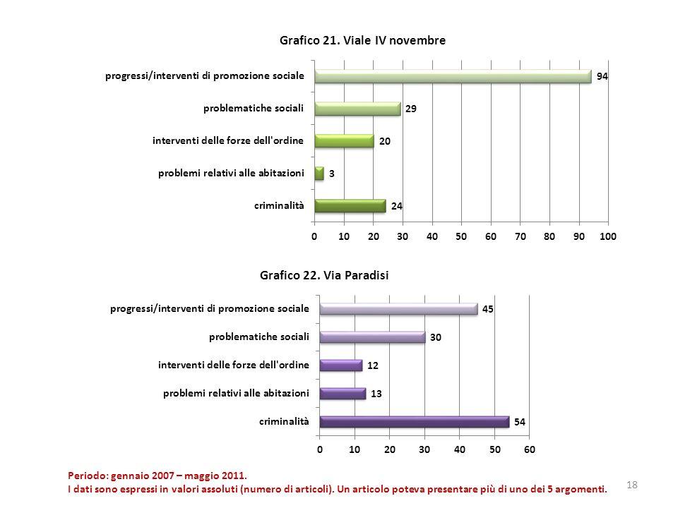 18 Periodo: gennaio 2007 – maggio 2011. I dati sono espressi in valori assoluti (numero di articoli). Un articolo poteva presentare più di uno dei 5 a