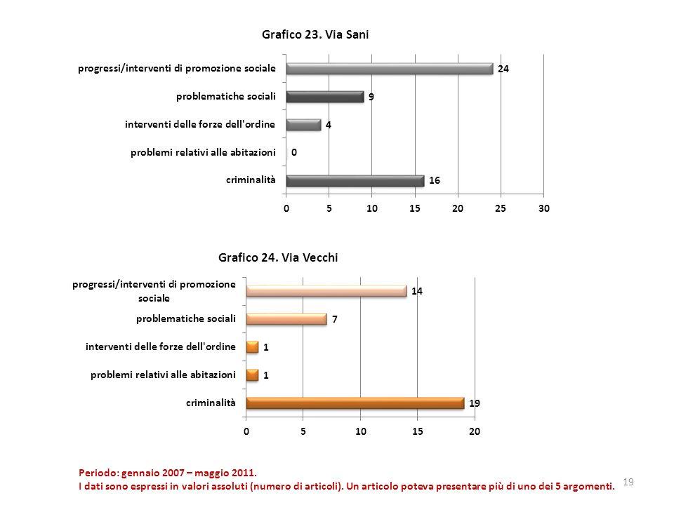 19 Periodo: gennaio 2007 – maggio 2011. I dati sono espressi in valori assoluti (numero di articoli). Un articolo poteva presentare più di uno dei 5 a