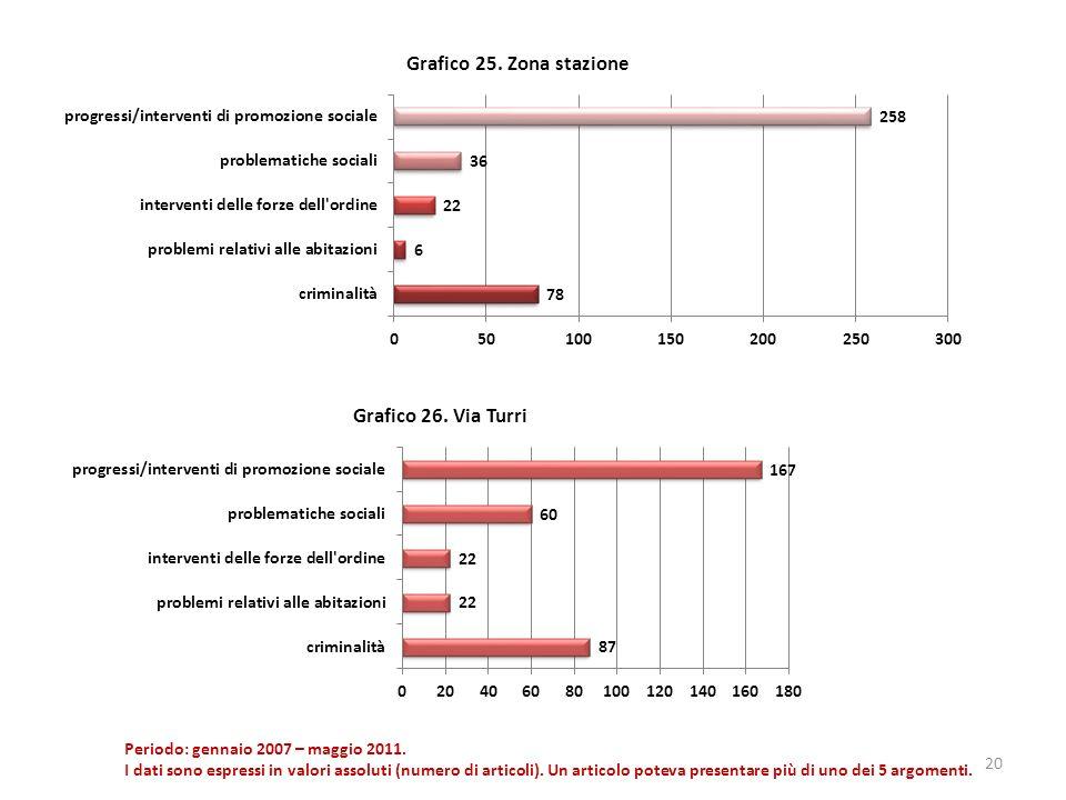 20 Periodo: gennaio 2007 – maggio 2011. I dati sono espressi in valori assoluti (numero di articoli). Un articolo poteva presentare più di uno dei 5 a
