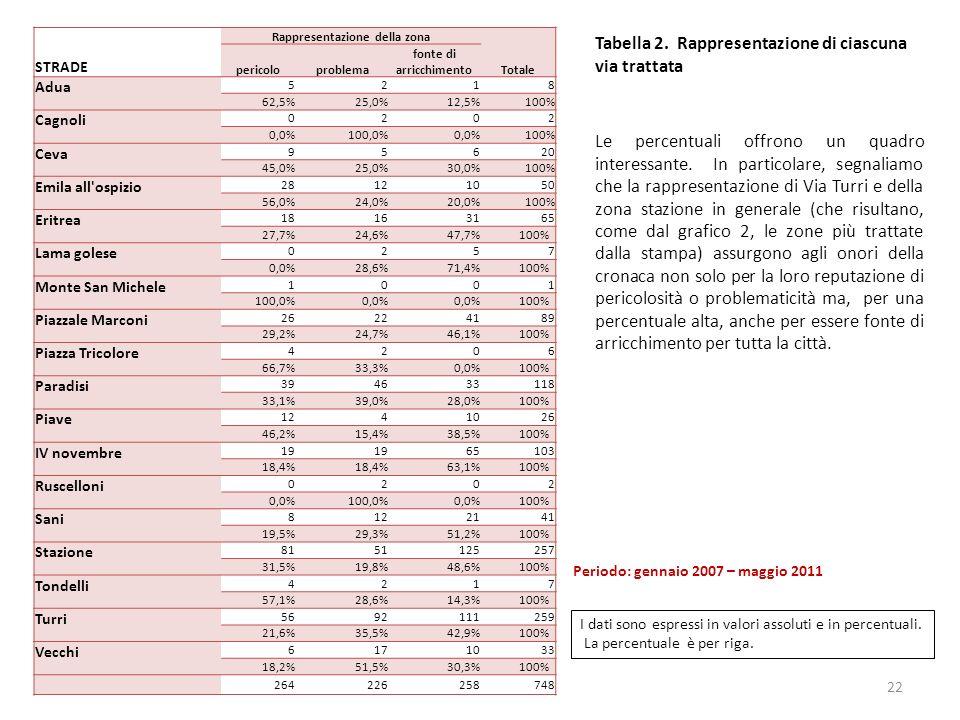 22 STRADE Rappresentazione della zona Totale pericoloproblema fonte di arricchimento Adua 5218 62,5%25,0%12,5% 100% Cagnoli 0202 0,0%100,0%0,0% 100% Ceva 95620 45,0%25,0%30,0% 100% Emila all ospizio 28121050 56,0%24,0%20,0% 100% Eritrea 18163165 27,7%24,6%47,7%100% Lama golese 0257 0,0%28,6%71,4%100% Monte San Michele 1001 100,0%0,0% 100% Piazzale Marconi 26224189 29,2%24,7%46,1%100% Piazza Tricolore 4206 66,7%33,3%0,0%100% Paradisi 394633118 33,1%39,0%28,0%100% Piave 1241026 46,2%15,4%38,5%100% IV novembre 19 65103 18,4% 63,1%100% Ruscelloni 0202 0,0%100,0%0,0%100% Sani 8122141 19,5%29,3%51,2%100% Stazione 8151125257 31,5%19,8%48,6%100% Tondelli 4217 57,1%28,6%14,3%100% Turri 5692111259 21,6%35,5%42,9%100% Vecchi 6171033 18,2%51,5%30,3%100% 264226258748 Tabella 2.