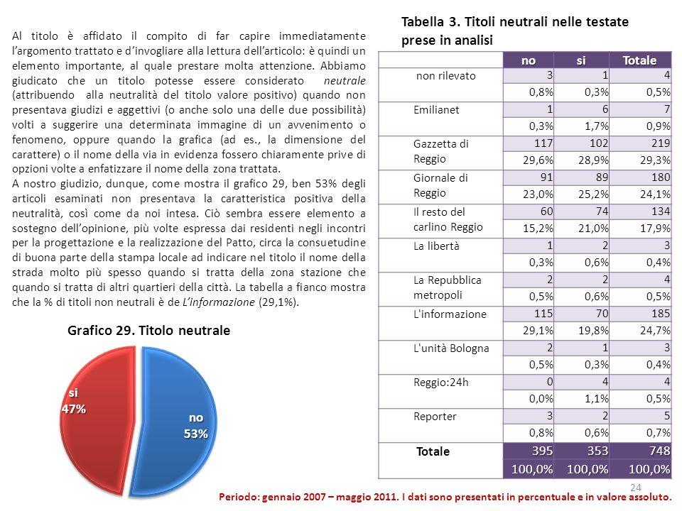 Tabella 3. Titoli neutrali nelle testate prese in analisi nosiTotale non rilevato 314 0,8%0,3%0,5% Emilianet 167 0,3%1,7%0,9% Gazzetta di Reggio 11710