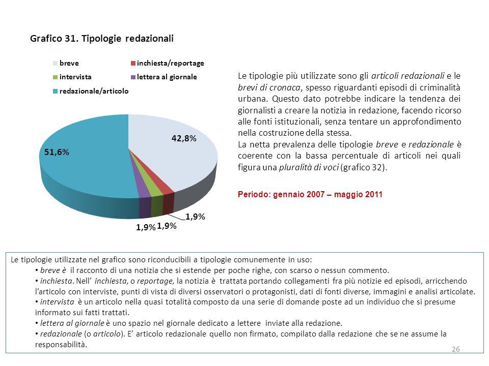 Grafico 31.