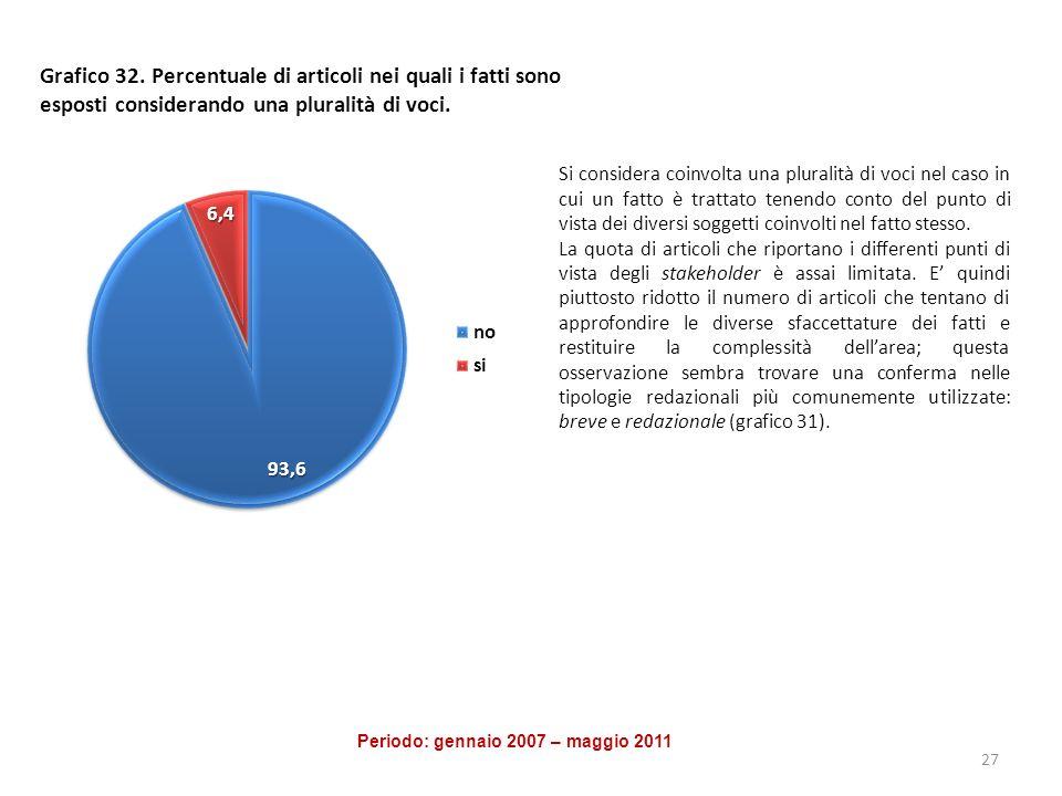 Grafico 32. Percentuale di articoli nei quali i fatti sono esposti considerando una pluralità di voci. Si considera coinvolta una pluralità di voci ne
