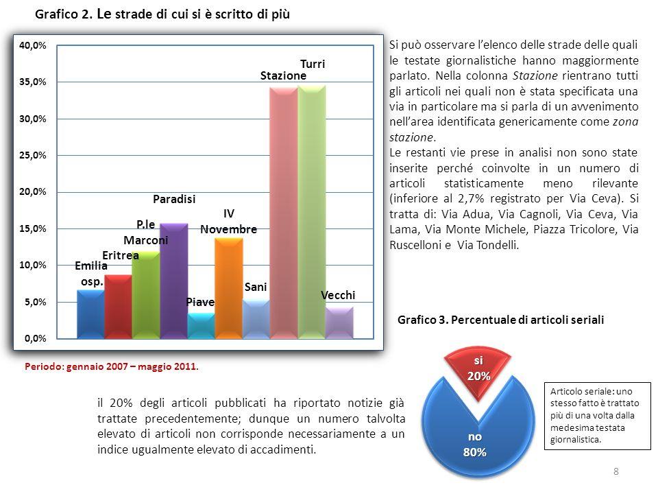 Grafico 2.