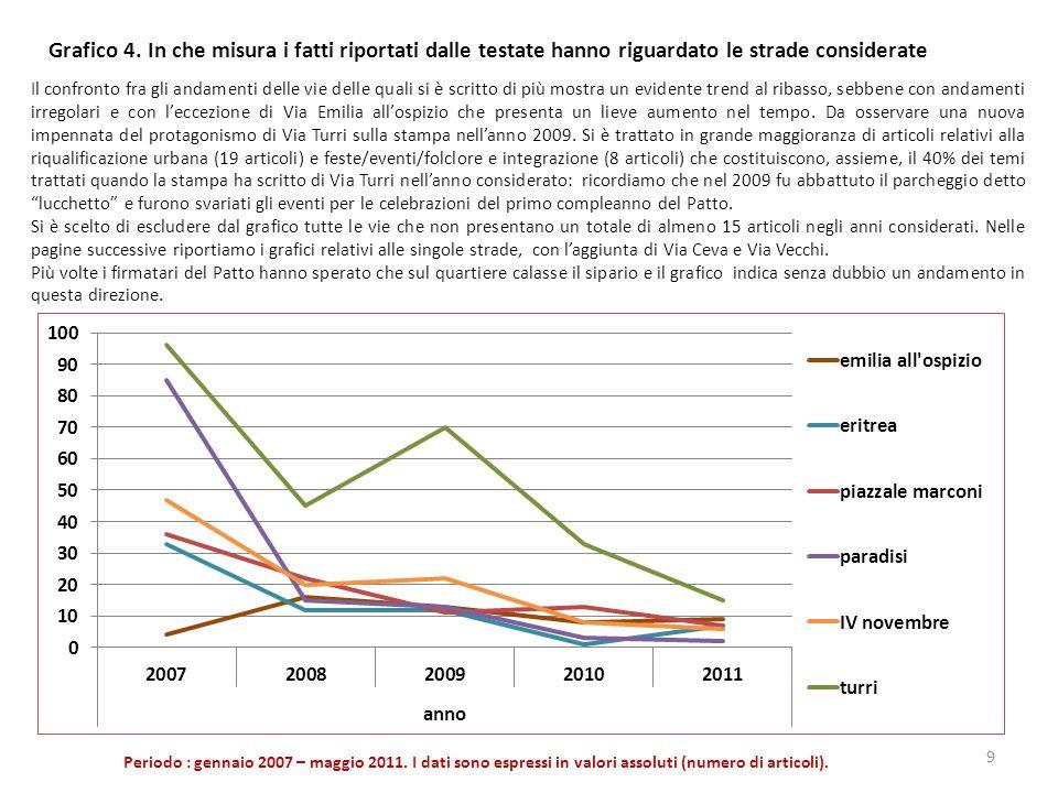 Grafico 4. In che misura i fatti riportati dalle testate hanno riguardato le strade considerate Periodo : gennaio 2007 – maggio 2011. I dati sono espr