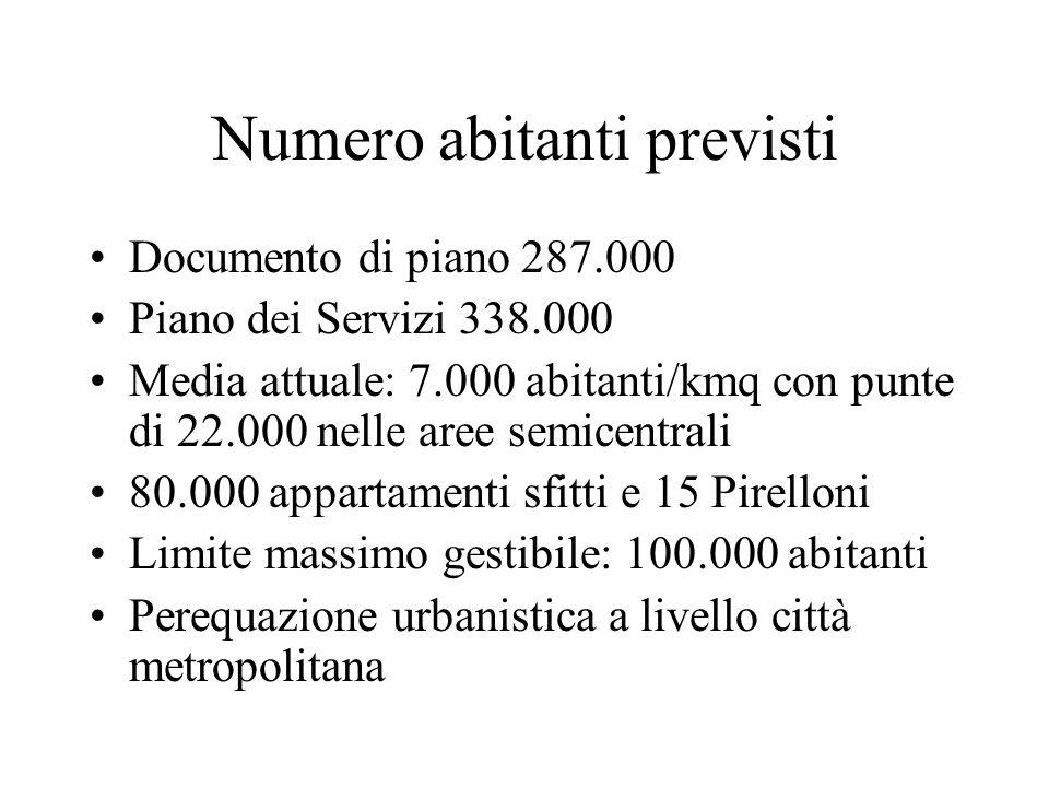 Numero abitanti previsti Documento di piano 287.000 Piano dei Servizi 338.000 Media attuale: 7.000 abitanti/kmq con punte di 22.000 nelle aree semicen