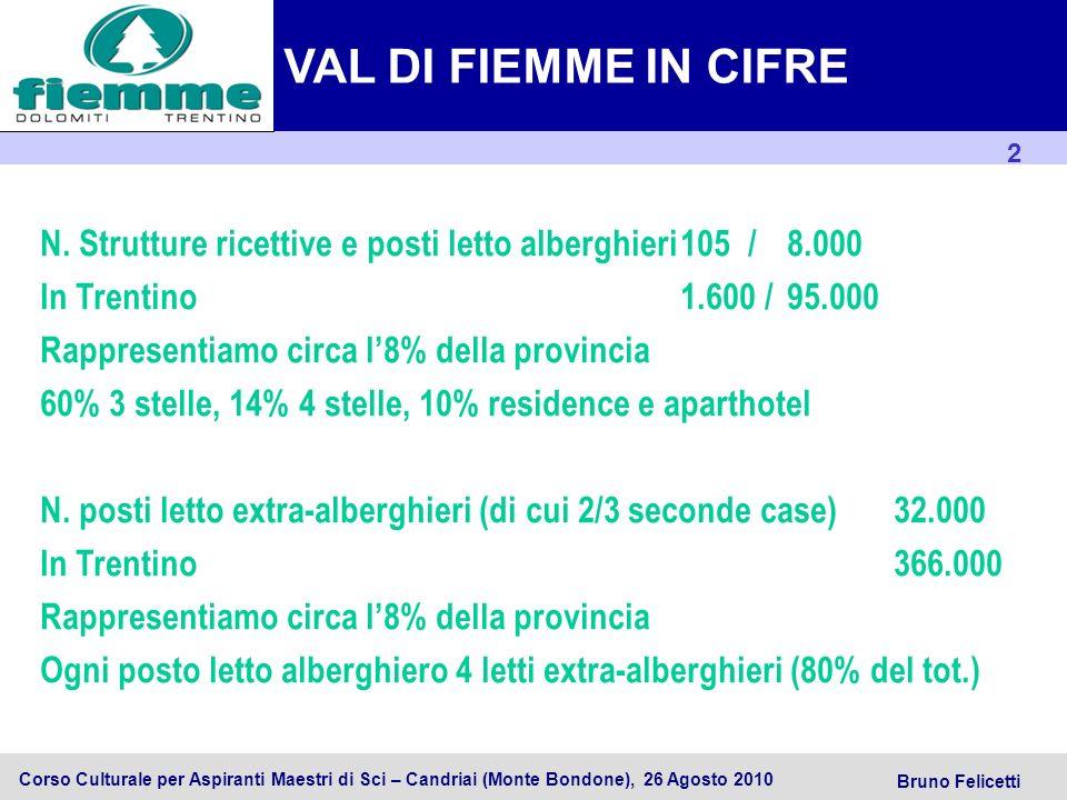 3 Trentino SpA Corso Culturale per Aspiranti Maestri di Sci – Candriai (Monte Bondone), 26 Agosto 2010 Bruno Felicetti Totale arrivi allanno 350.000 Alberghieri (e complementari) 200.000 In Trentino4.000.000 Totale presenze allanno 3.000.000 di cui Alberghiere (e complementari)1.100.000 In Trentino28.000.000 Ca.
