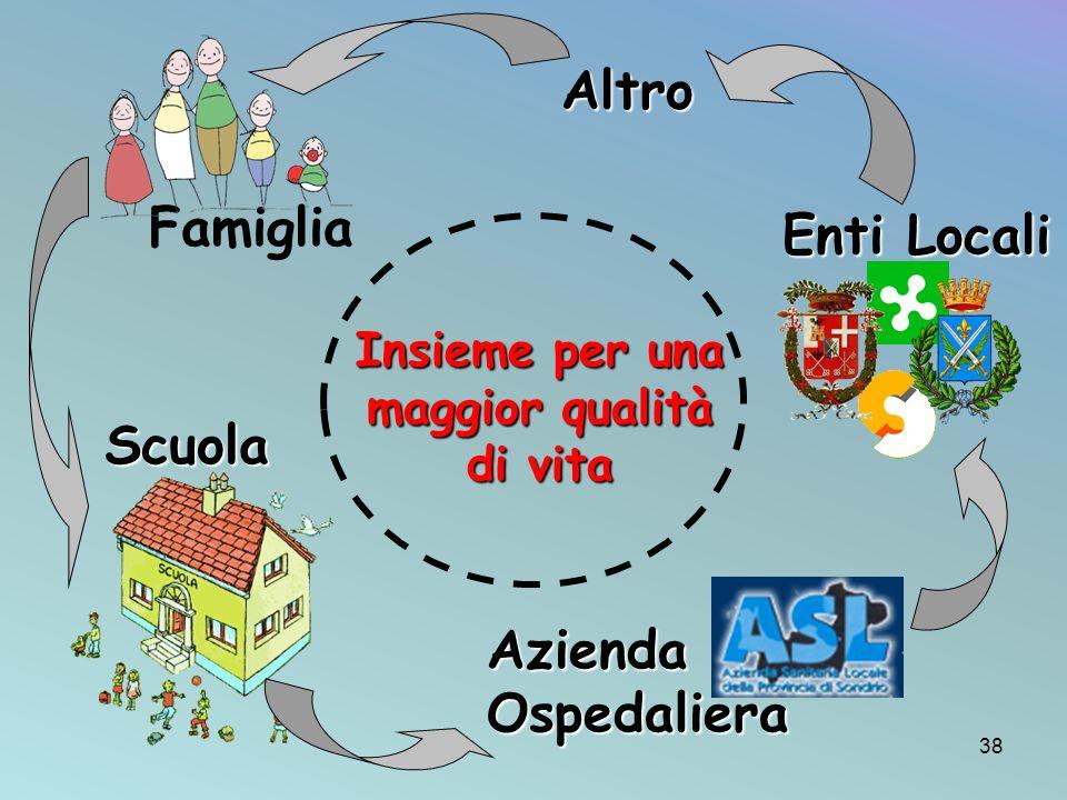 Famiglia Azienda Ospedaliera Scuola Enti Locali Insieme per una maggior qualità di vita Altro 38
