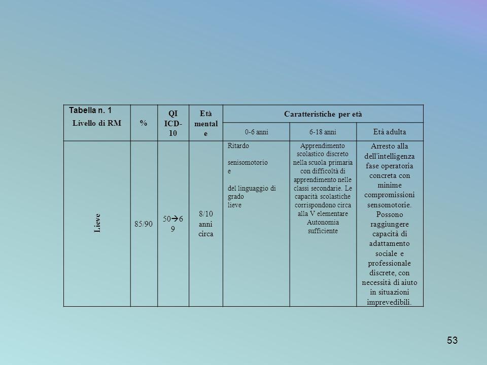 Livello di RM% QI ICD- 10 Età mental e Caratteristiche per età 0-6 anni6-18 anni Età adulta Lieve 85/90 50 6 9 8/10 anni circa Ritardo senisomotorio e