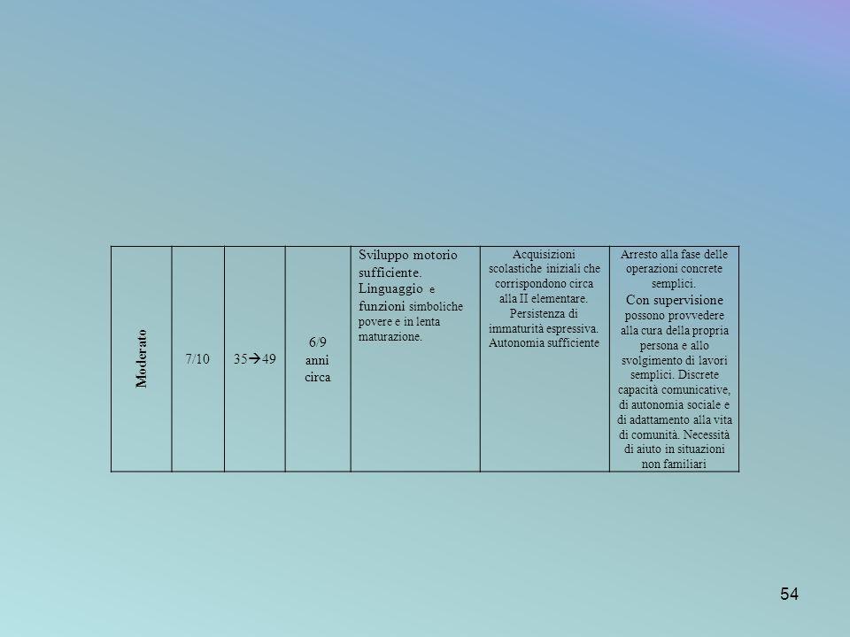 Moderato 7/10 35 49 6/9 anni circa Sviluppo motorio sufficiente. Linguaggio e funzioni simboliche povere e in lenta maturazione. Acquisizioni scolasti