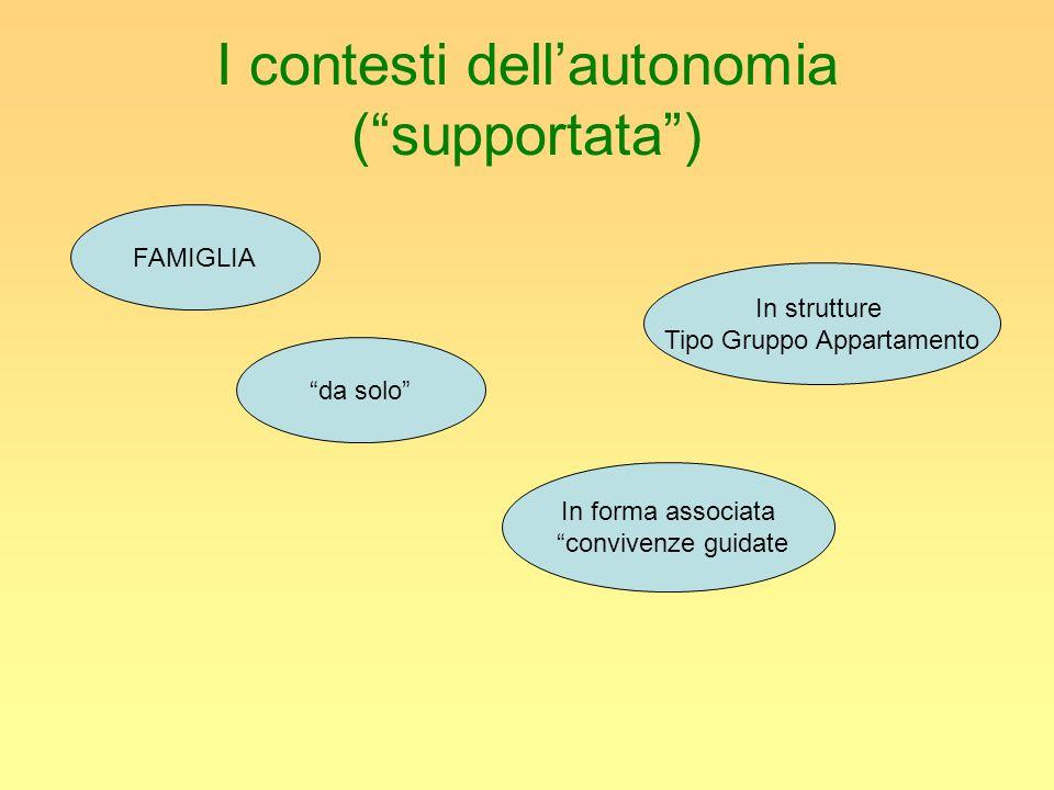I contesti dellautonomia (supportata) In strutture Tipo Gruppo Appartamento In forma associata convivenze guidate da solo FAMIGLIA