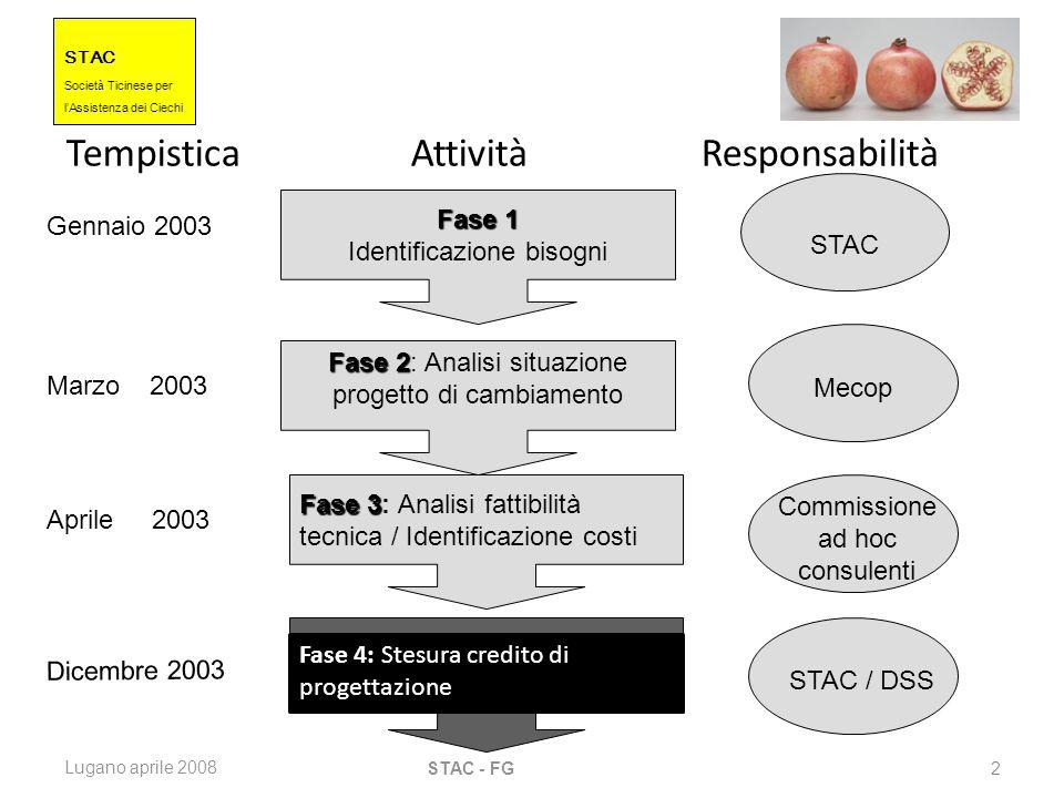 STAC Societ à Ticinese per l Assistenza dei Ciechi Lugano aprile 2008 STAC - FG 13 Esistono tre elementi chiave in questo metodo: 1.