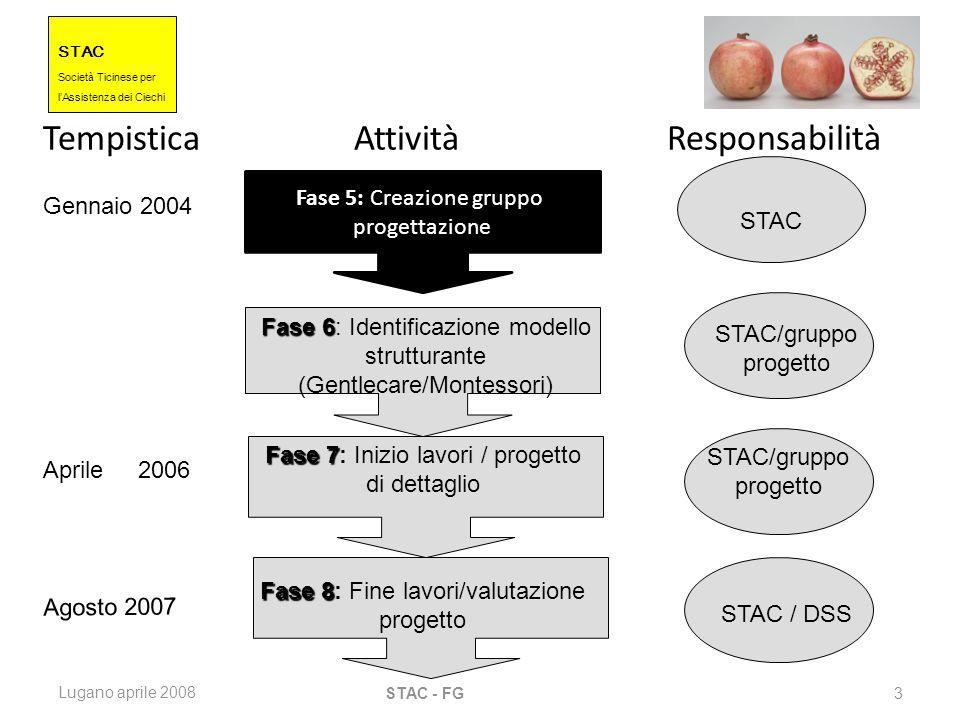 STAC Societ à Ticinese per l Assistenza dei Ciechi Lugano aprile 2008 STAC - FG 3 Tempistica Attività Responsabilità Fase 5: Fase 5: Creazione gruppo