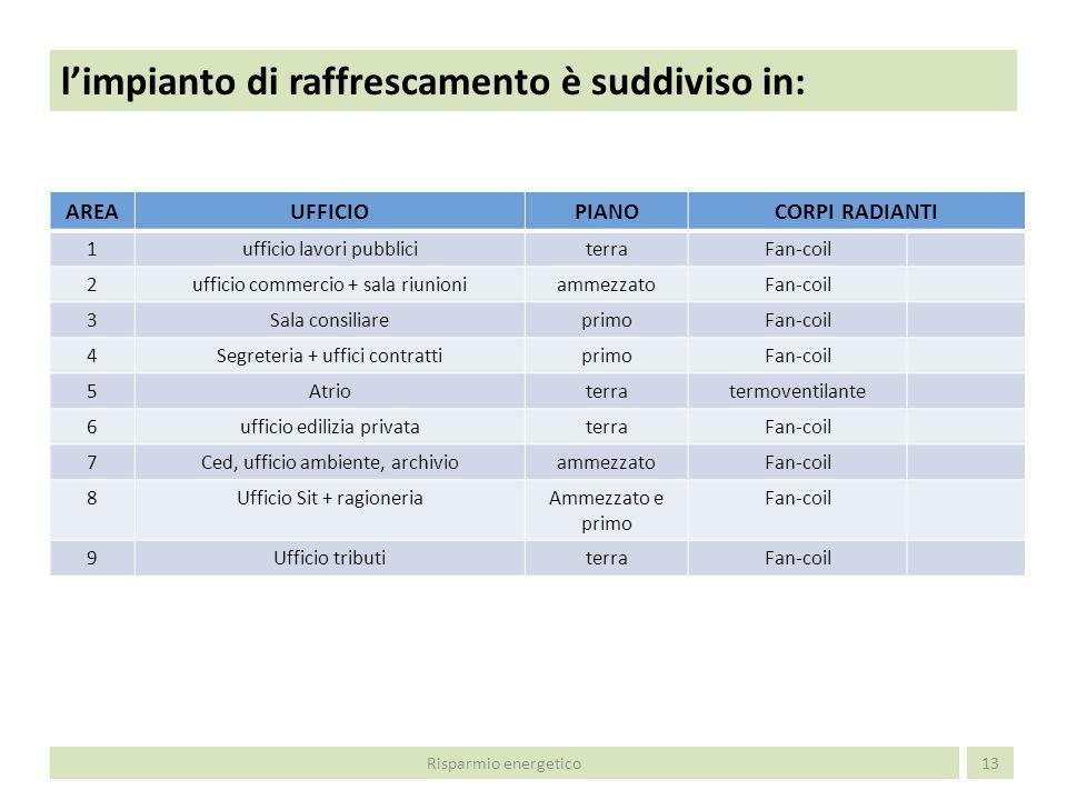 Conformazione e consistenza dellimpianto di climatizzazione : 14 GRUPPO FRIGO BLOCCO BBLOCCO A AREA 9 Risparmio energetico